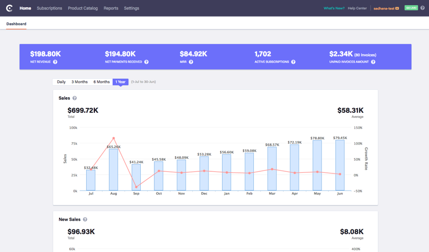 Webpage screenshot example of chargebee integrations dashboard home account overview
